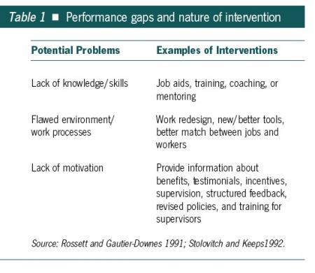 Performance gaps and nature of intervention